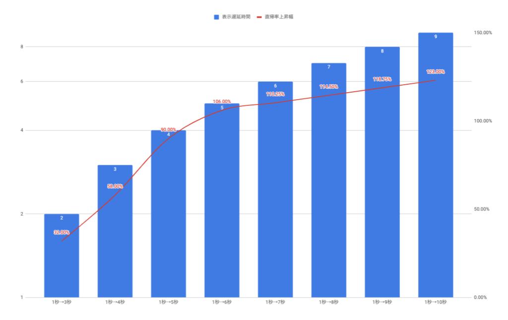 直帰率と表示速度の関係性グラフ
