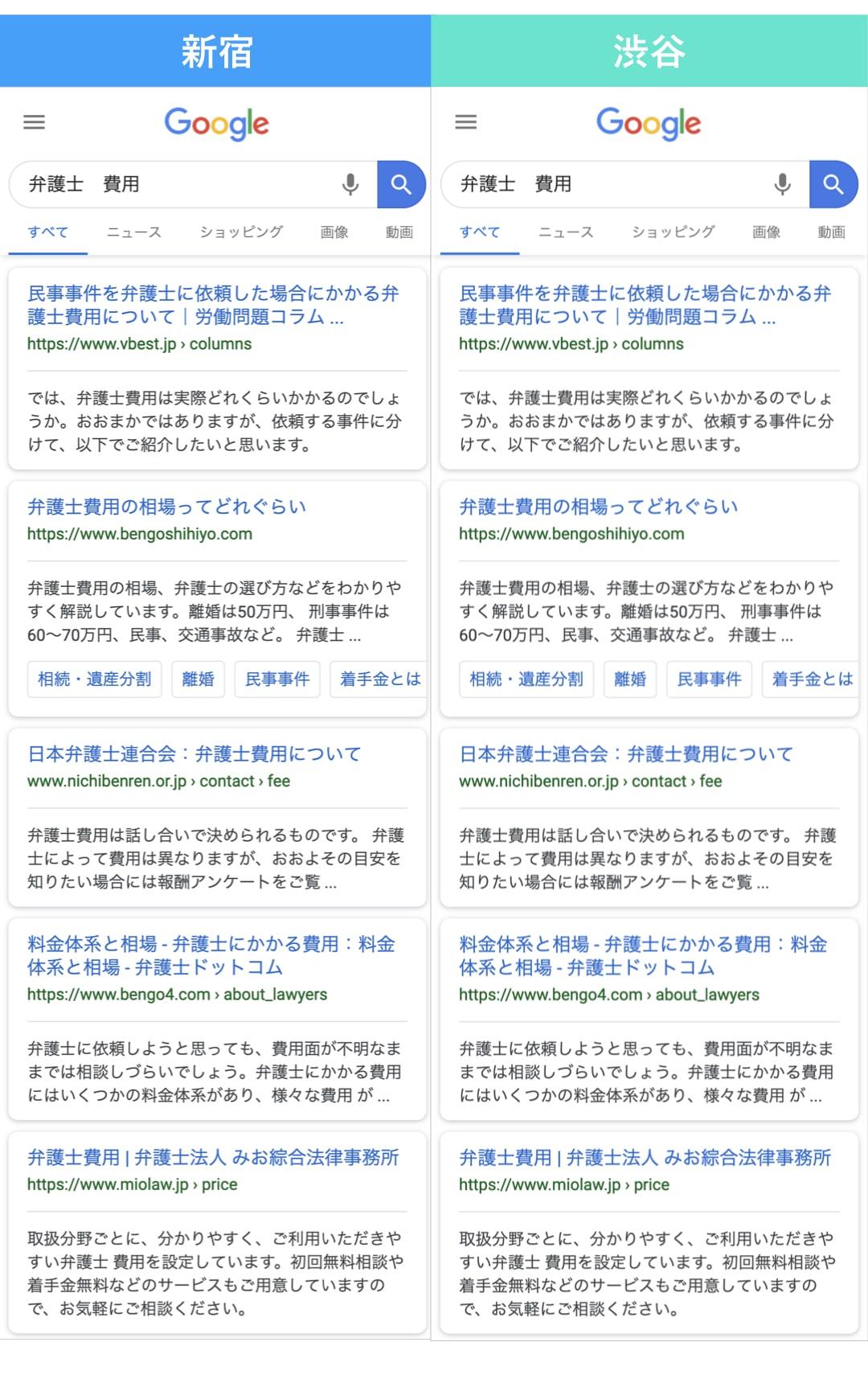 地域による検索表示順位の違い「弁護士_費用」