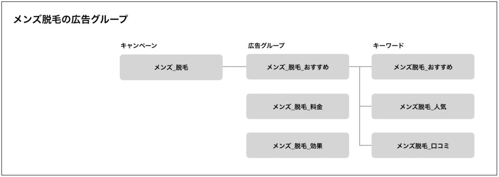 広告グループ登録例2